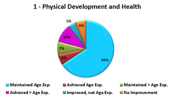 Aggregate Child Progress Report - Pie Chart (1)